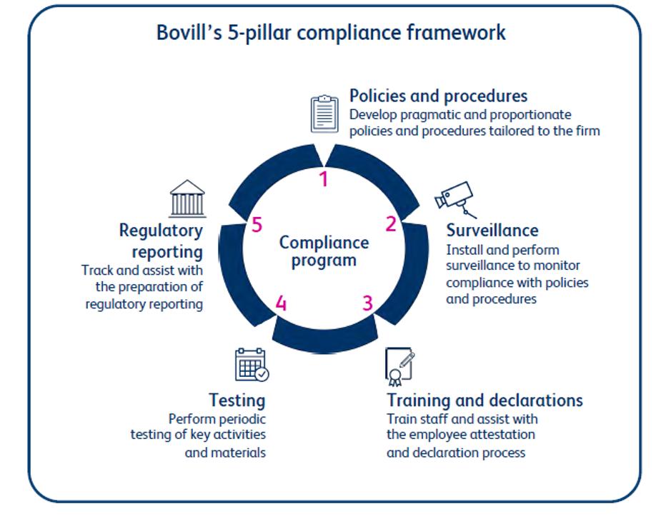 5-pillar compliance